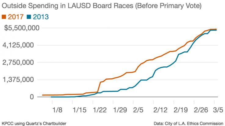 Outside Spending in LAUSD Board Races (Before Primary Vote)